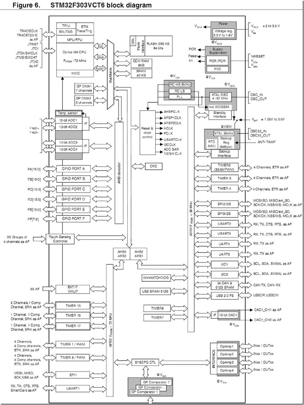 STM32F303-BlockDiagram
